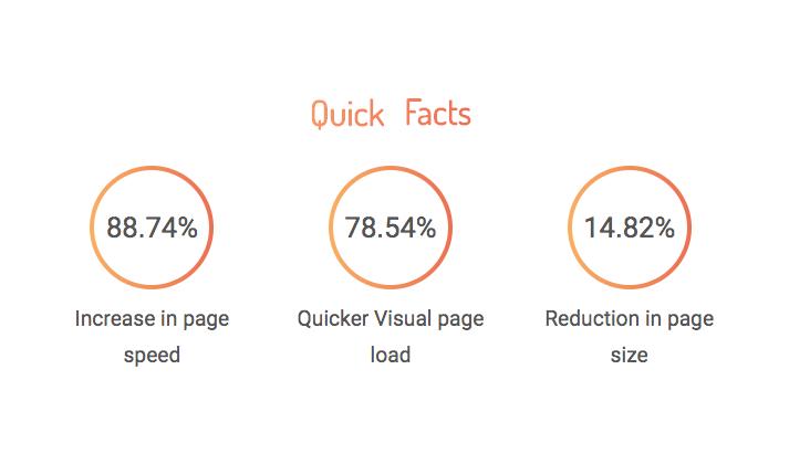 Web performance improvement statistics for Castella Architectural Hardware